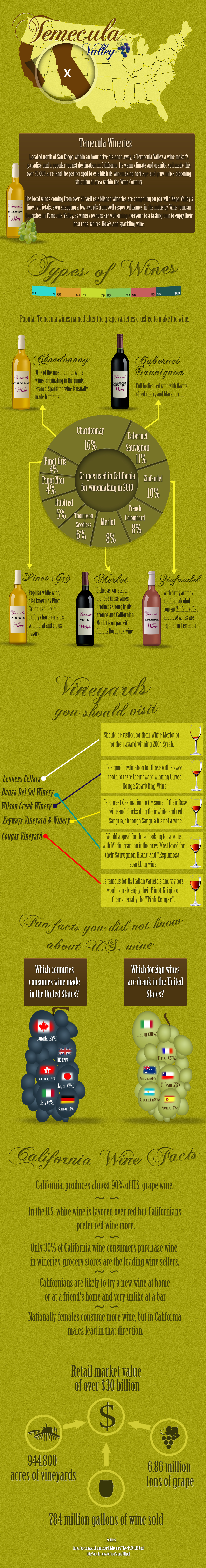 Temecula Valley Wineries